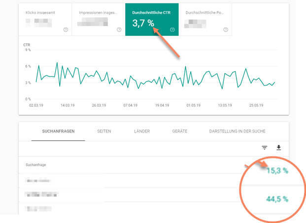 CTR bei Google Search Console